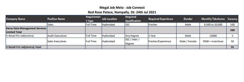Mega job drive in Hyderabad on July 24